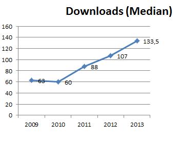 serwiss_downloads_median_2013