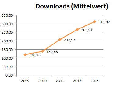 serwiss_downloads_mittelwert_2013