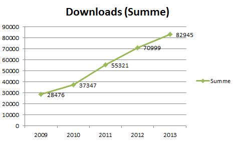 serwiss_downloads_summe_2013